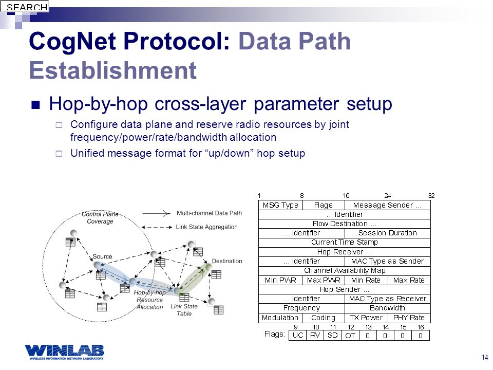 14 CogNet Protocol: Data Path Establishment Hop-by-hop cross-layer parameter setup Configure data plane and reserve radio resources by joint frequency/power/rate/bandwidth allocation Unified message format for up/down hop setup