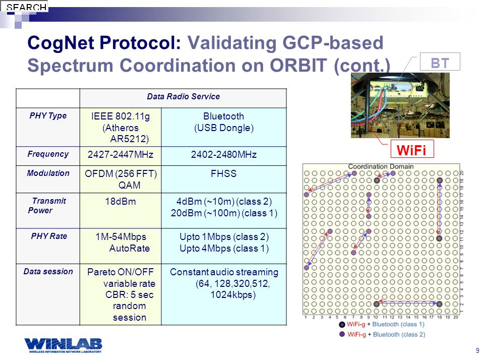 10 CogNet Protocol: Validating GCP-based Spectrum Coordination on ORBIT (cont.) Throughput Drops by ~3-4x in the case of 802.11g nodes and by ~1.5-2x for bluetooth nodes in dense topologies with 4 wifi and 4 Bt links.