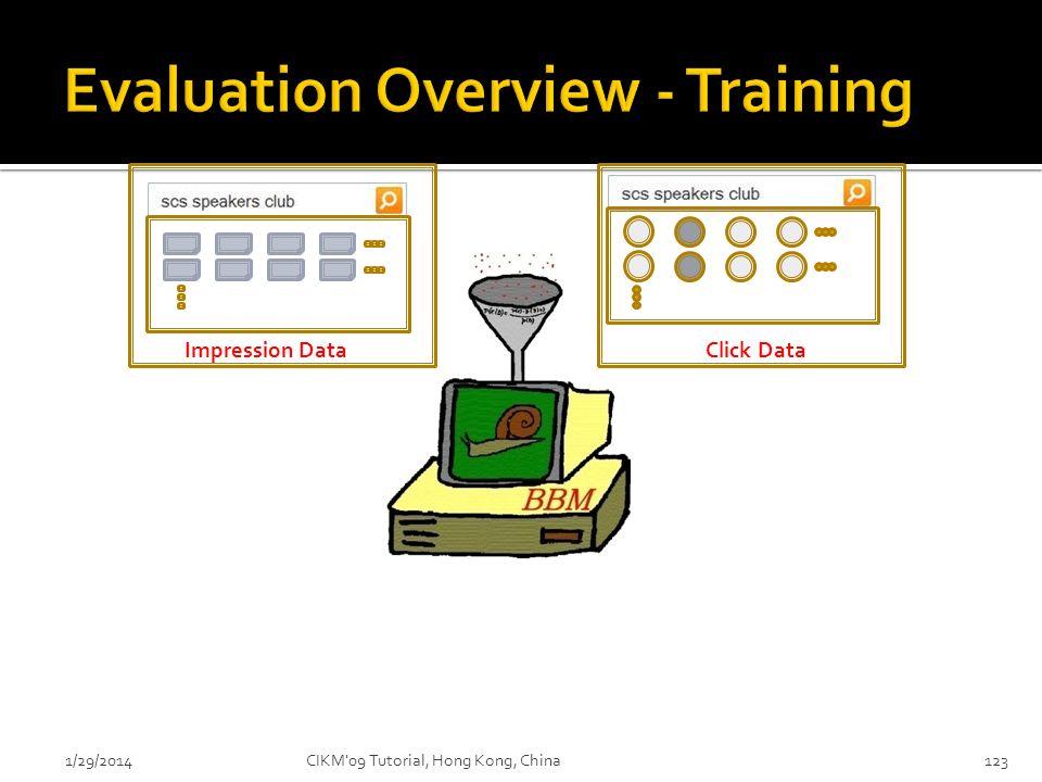 1/29/2014123 Impression DataClick Data CIKM'09 Tutorial, Hong Kong, China