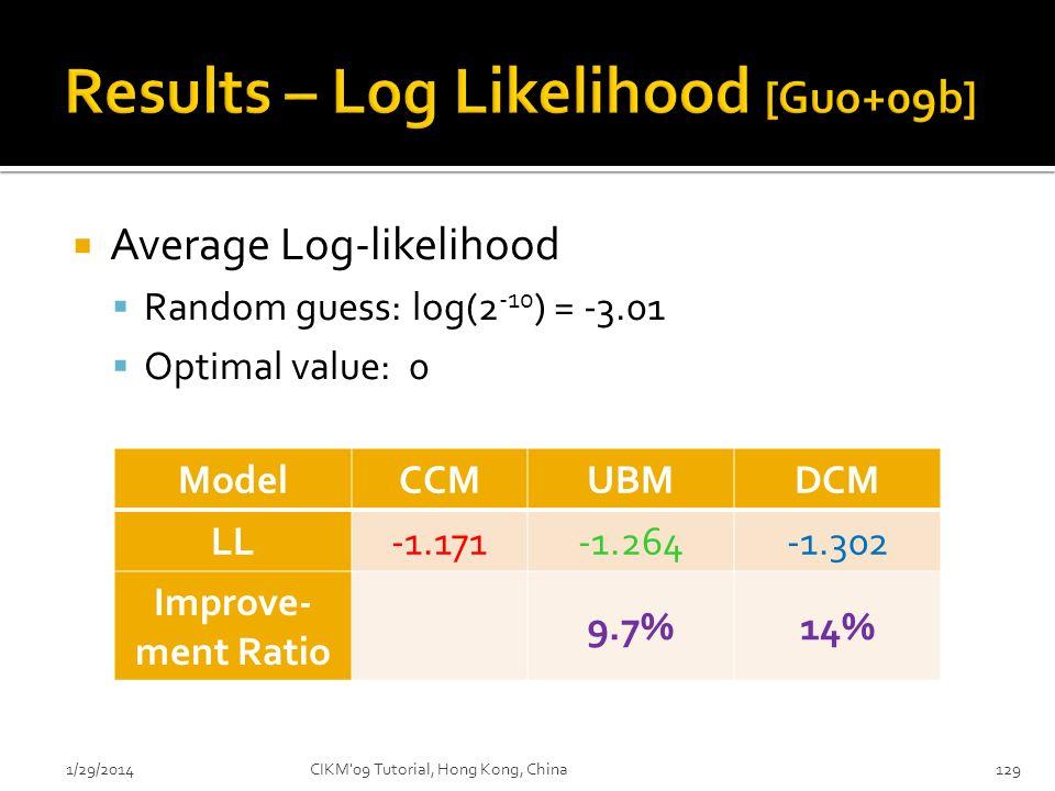 Average Log-likelihood Random guess: log(2 -10 ) = -3.01 Optimal value: 0 1291/29/2014 ModelCCMUBMDCM LL-1.171-1.264-1.302 Improve- ment Ratio 9.7%14%