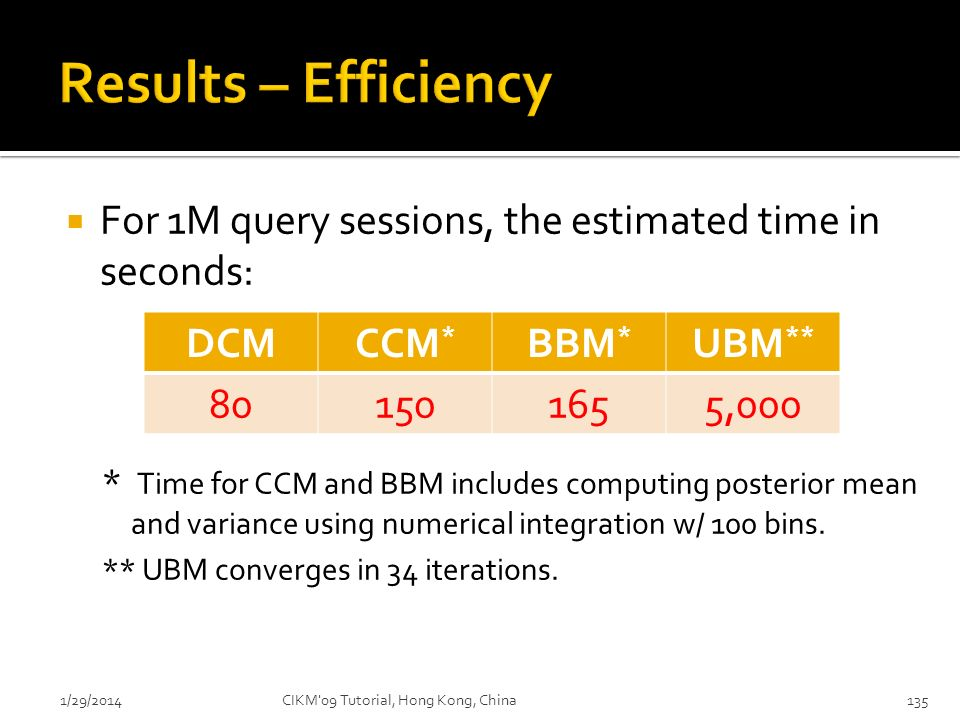 1/29/2014CIKM'09 Tutorial, Hong Kong, China135 For 1M query sessions, the estimated time in seconds: * Time for CCM and BBM includes computing posteri
