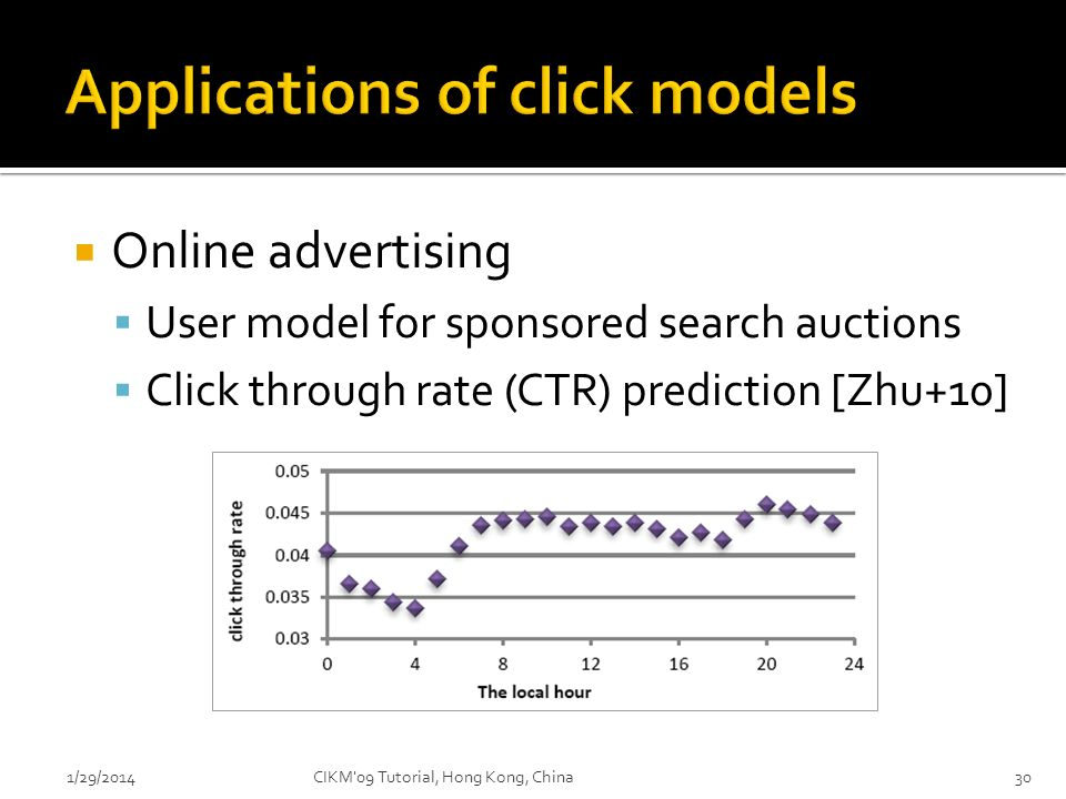 Online advertising User model for sponsored search auctions Click through rate (CTR) prediction [Zhu+10] 1/29/2014CIKM'09 Tutorial, Hong Kong, China30
