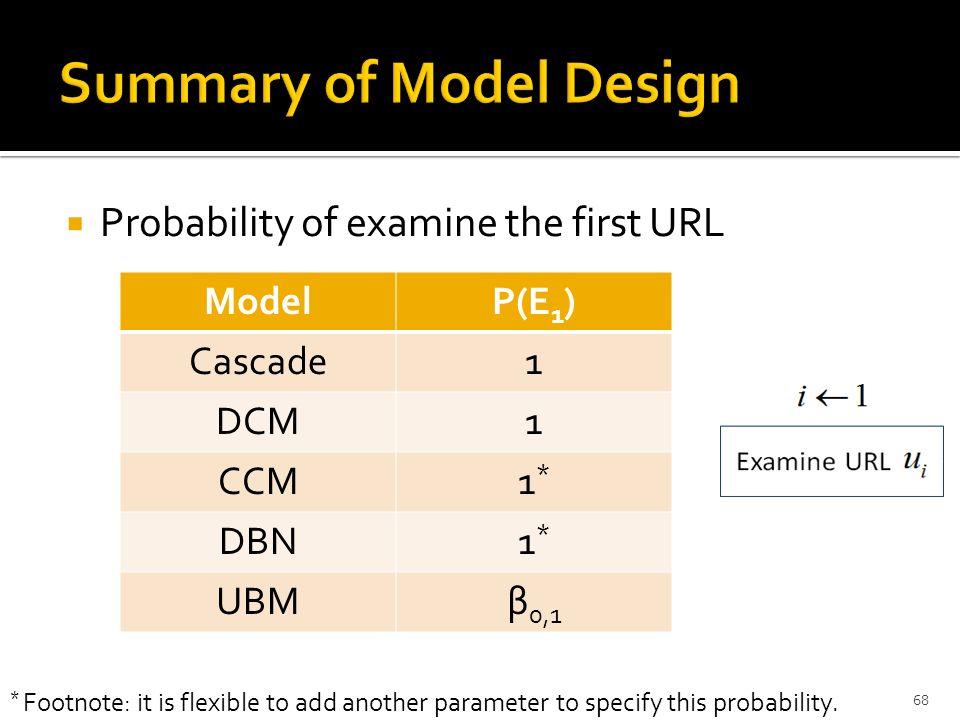Probability of examine the first URL 1/29/2014CIKM'09 Tutorial, Hong Kong, China68 ModelP(E 1 ) Cascade1 DCM1 CCM1*1* DBN1*1* UBMβ 0,1 * Footnote: it