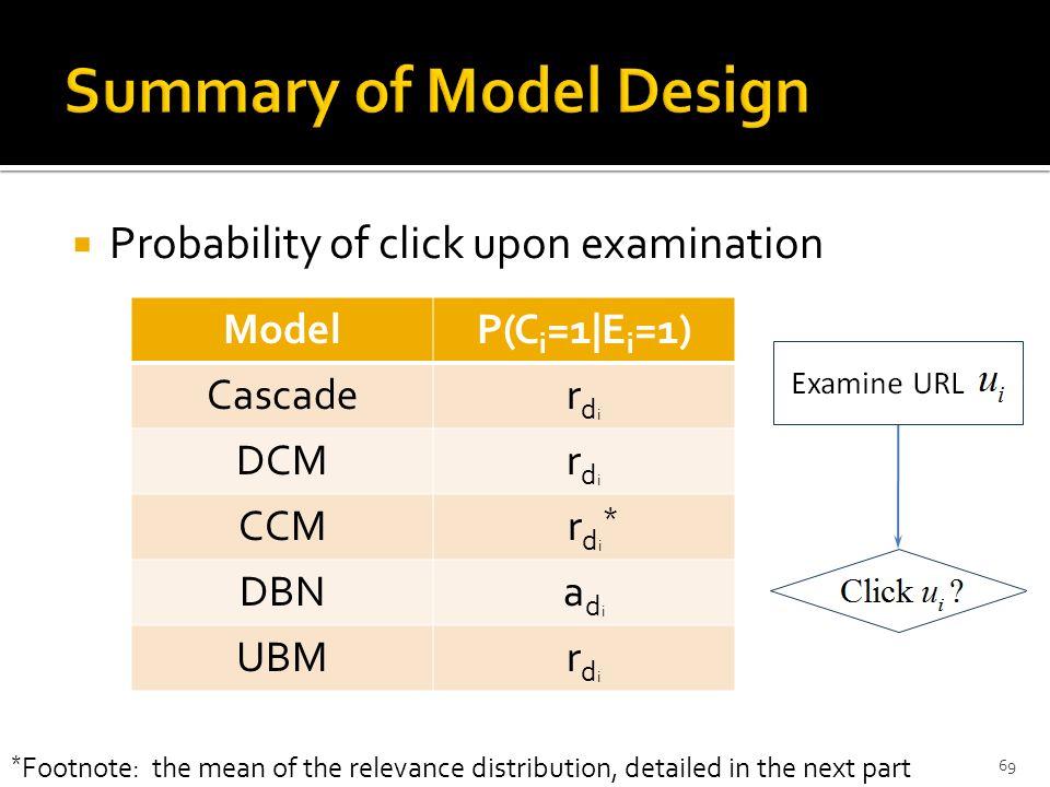 Probability of click upon examination 1/29/2014CIKM'09 Tutorial, Hong Kong, China69 ModelP(C i =1|E i =1) Cascaderdirdi DCMrdirdi CCM r d i * DBNadiad