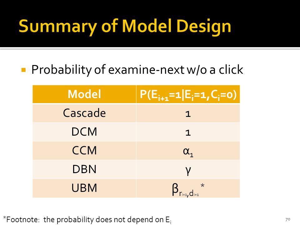 Probability of examine-next w/o a click 1/29/2014CIKM'09 Tutorial, Hong Kong, China70 ModelP(E i+1 =1|E i =1,C i =0) Cascade1 DCM1 CCMα1α1 DBNγ UBM β