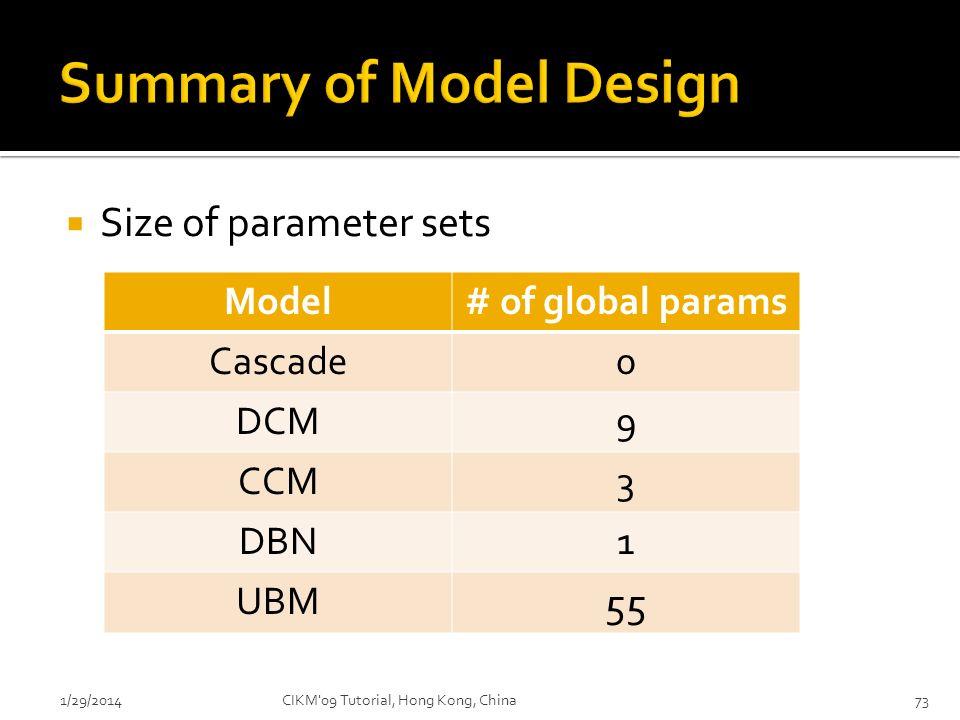 Size of parameter sets 1/29/2014CIKM'09 Tutorial, Hong Kong, China73 Model# of global params Cascade0 DCM9 CCM3 DBN1 UBM 55