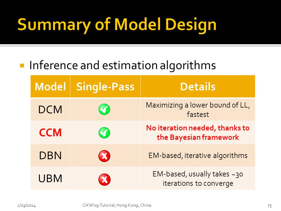 Inference and estimation algorithms 1/29/2014CIKM'09 Tutorial, Hong Kong, China75 ModelSingle-PassDetails DCM Maximizing a lower bound of LL, fastest