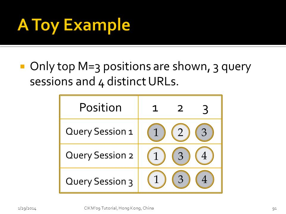 911/29/2014 Only top M=3 positions are shown, 3 query sessions and 4 distinct URLs. 41 4 3 13 312 Position 1 2 3 Query Session 3 Query Session 2 Query
