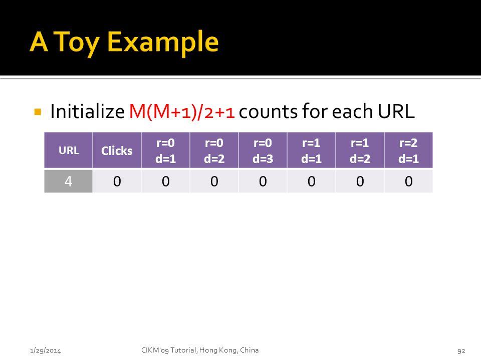 921/29/2014 Initialize M(M+1)/2+1 counts for each URL URL Clicks r=0 d=1 r=0 d=2 r=0 d=3 r=1 d=1 r=1 d=2 r=2 d=1 40000000 CIKM'09 Tutorial, Hong Kong,