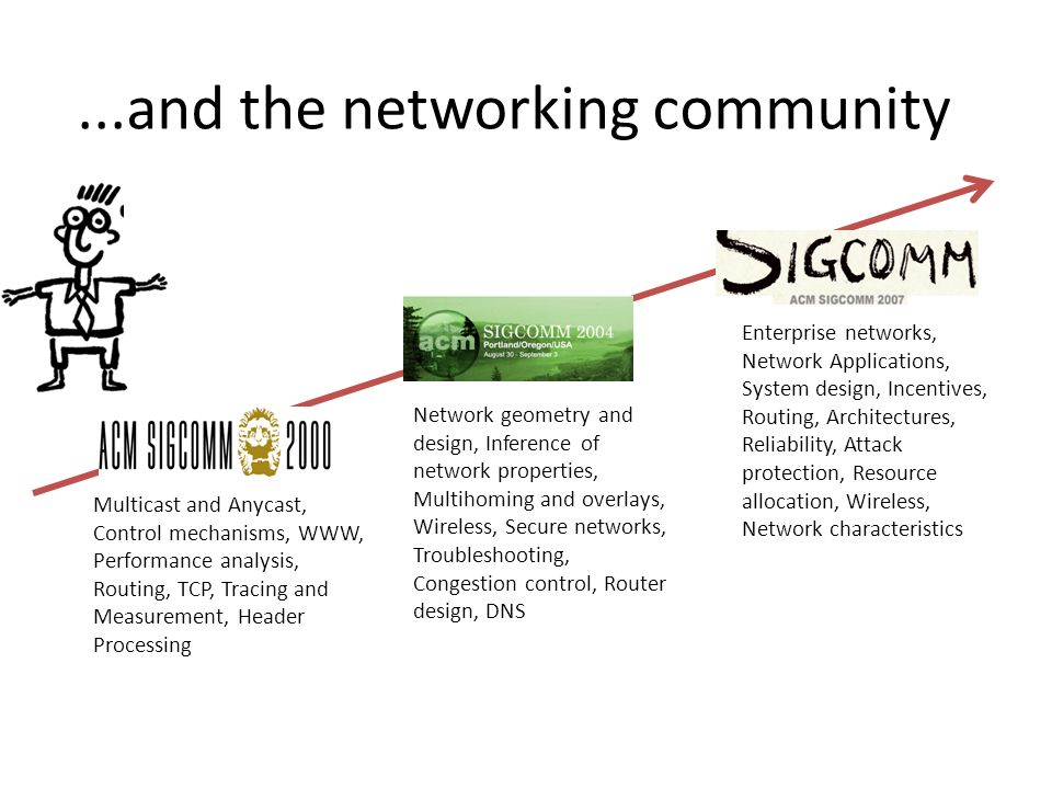 ...and the networking community Network geometry and design, Inference of network properties, Multihoming and overlays, Wireless, Secure networks, Troubleshooting, Congestion control, Router design, DNS Multicast and Anycast, Control mechanisms, WWW, Performance analysis, Routing, TCP, Tracing and Measurement, Header Processing Enterprise networks, Network Applications, System design, Incentives, Routing, Architectures, Reliability, Attack protection, Resource allocation, Wireless, Network characteristics