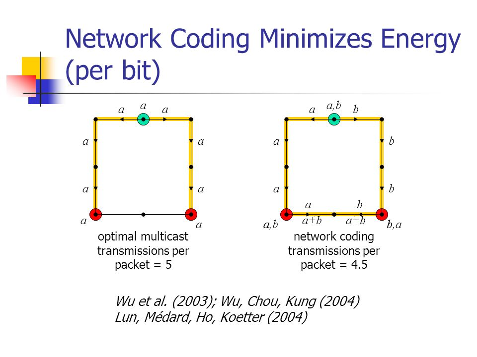 Network Coding in Residential Mesh Network (simulation)