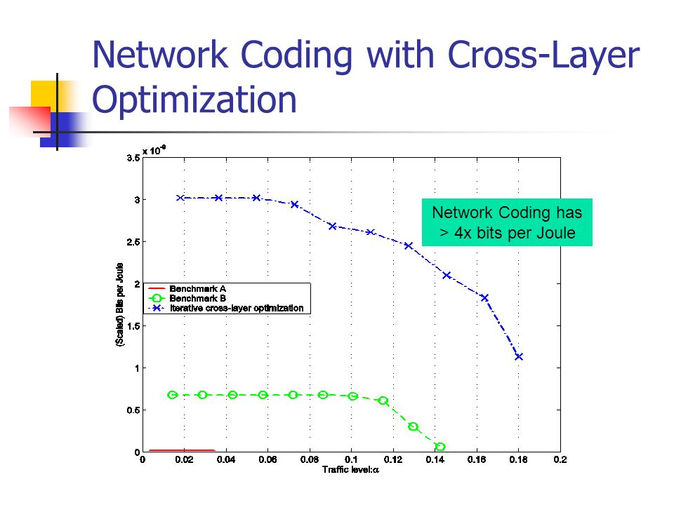 Network Coding with Cross-Layer Optimization Network Coding has > 4x bits per Joule