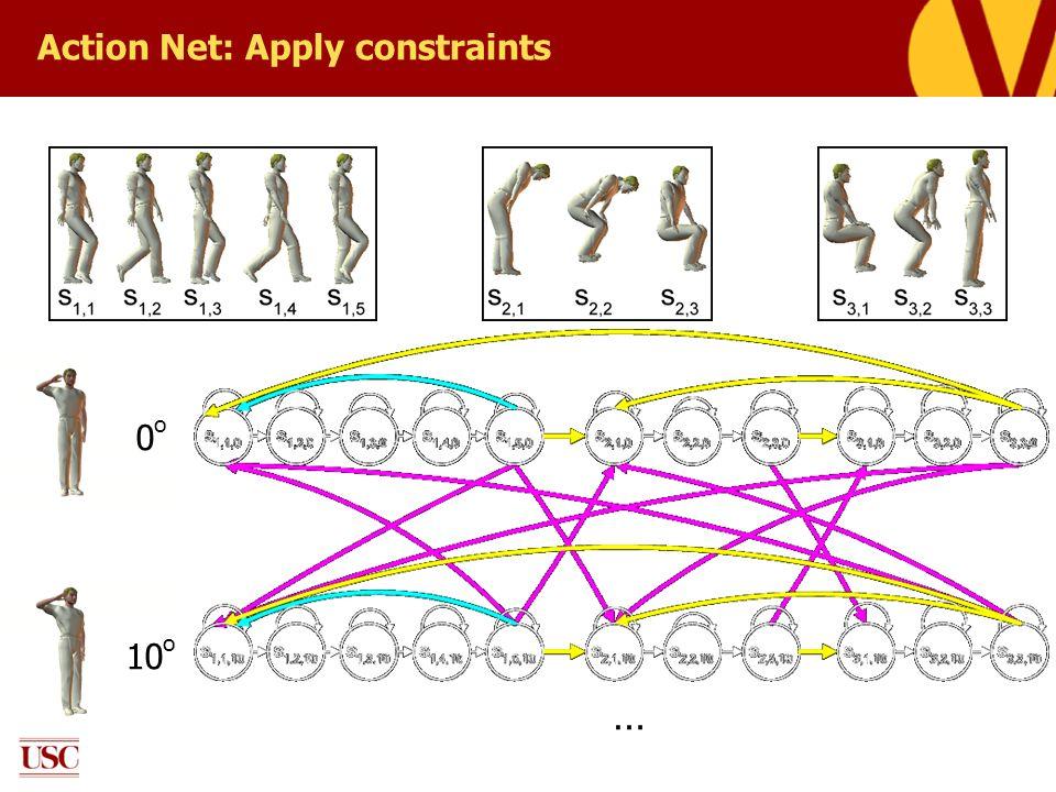 Action Net: Apply constraints 0o0o 10 o …