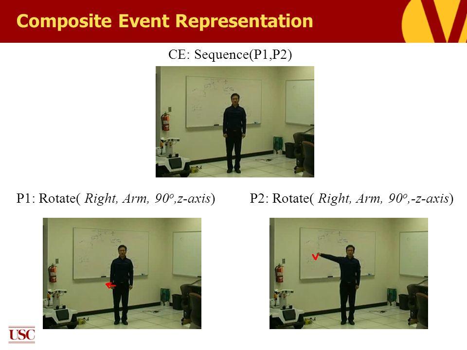 Composite Event Representation P1: Rotate( Right, Arm, 90 o,z-axis)P2: Rotate( Right, Arm, 90 o,-z-axis) CE: Sequence(P1,P2)