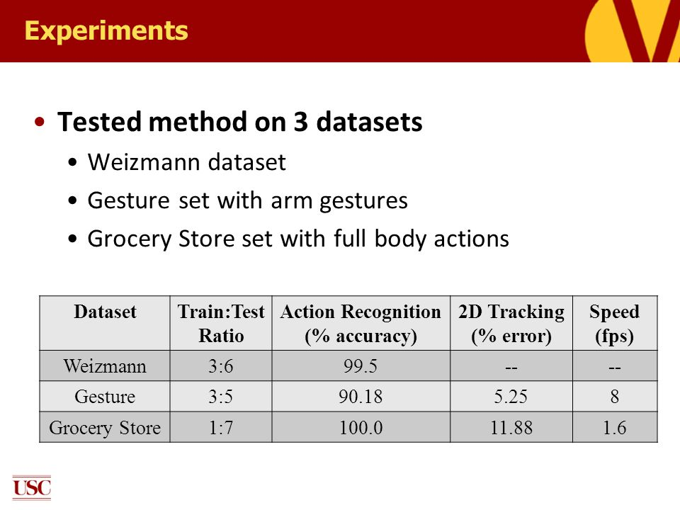 Experiments Tested method on 3 datasets Weizmann dataset Gesture set with arm gestures Grocery Store set with full body actions DatasetTrain:Test Rati
