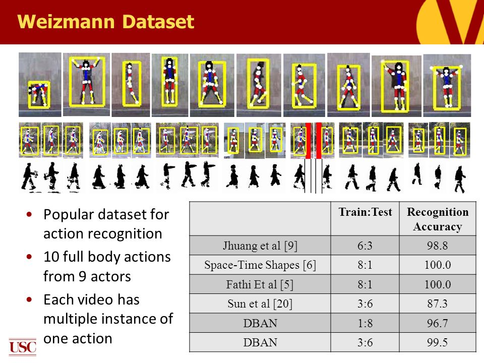 Weizmann Dataset Popular dataset for action recognition 10 full body actions from 9 actors Each video has multiple instance of one action Train:TestRe