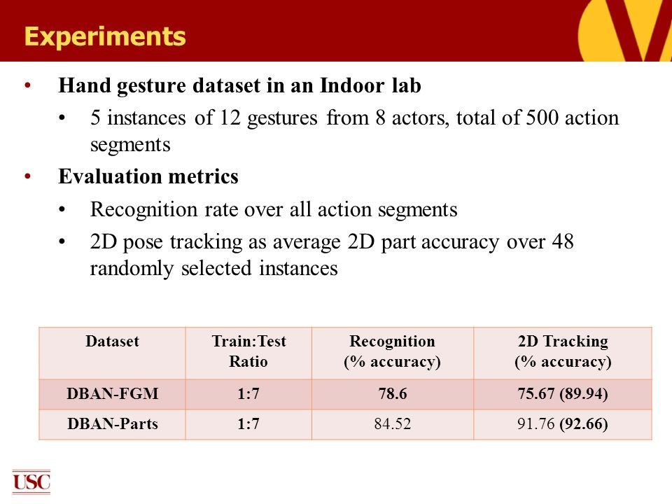 Experiments Hand gesture dataset in an Indoor lab 5 instances of 12 gestures from 8 actors, total of 500 action segments Evaluation metrics Recognitio