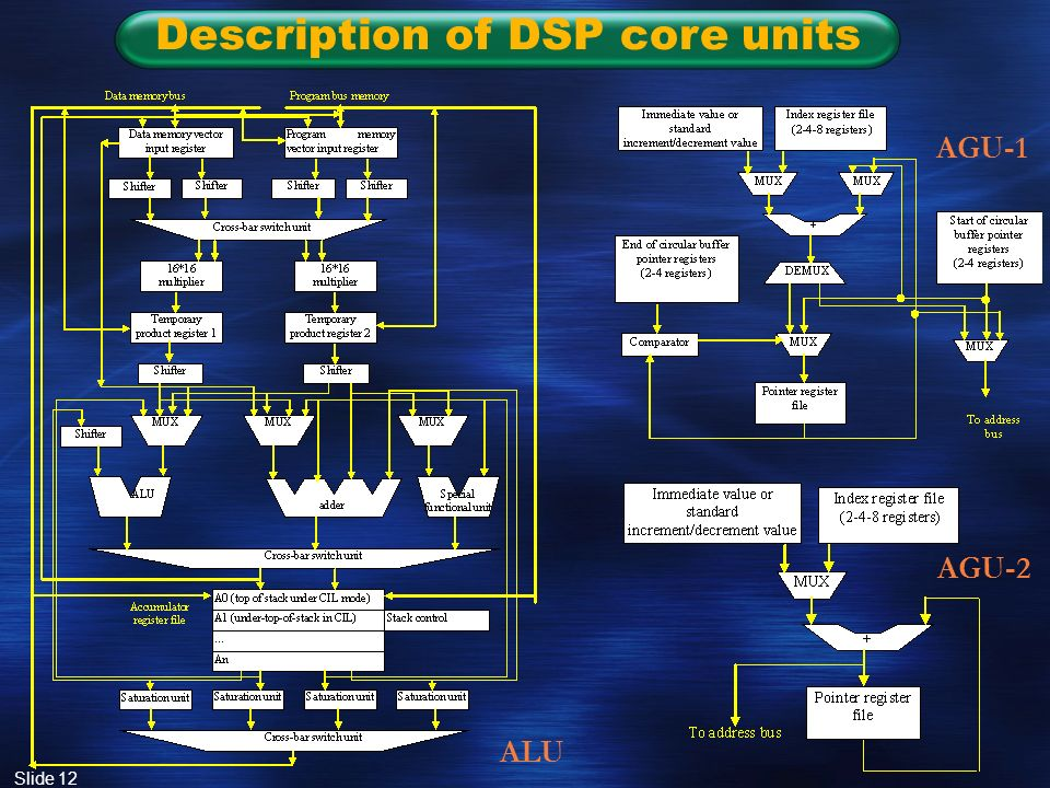 Slide 12 Description of DSP core units ALU AGU-1 AGU-2