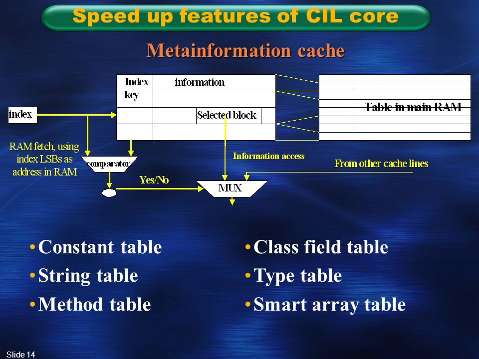Slide 14 Speed up features of CIL core Metainformation cache Constant table String table Method table Class field table Type table Smart array table