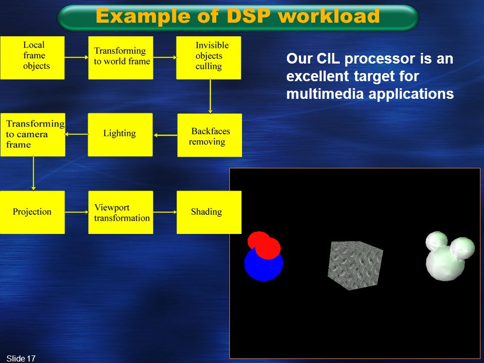 Slide 17 Example of DSP workload Our CIL processor is an excellent target for multimedia applications