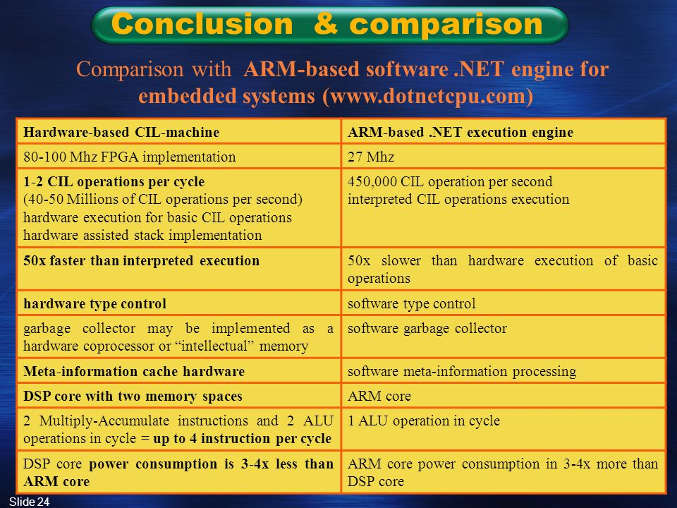 Slide 24 Conclusion & comparison Comparison with ARM-based software.NET engine for embedded systems (www.dotnetcpu.com) Hardware-based CIL-machineARM-based.NET execution engine 80-100 Mhz FPGA implementation27 Mhz 1-2 CIL operations per cycle (40-50 Millions of CIL operations per second) hardware execution for basic CIL operations hardware assisted stack implementation 450,000 CIL operation per second interpreted CIL operations execution 50x faster than interpreted execution50x slower than hardware execution of basic operations hardware type controlsoftware type control garbage collector may be implemented as a hardware coprocessor or intellectual memory software garbage collector Meta-information cache hardwaresoftware meta-information processing DSP core with two memory spacesARM core 2 Multiply-Accumulate instructions and 2 ALU operations in cycle = up to 4 instruction per cycle 1 ALU operation in cycle DSP core power consumption is 3-4x less than ARM core ARM core power consumption in 3-4x more than DSP core
