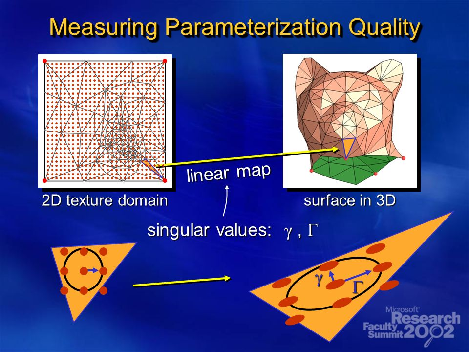 Measuring Parameterization Quality 2D texture domain surface in 3D linear map singular values: γ, Γ