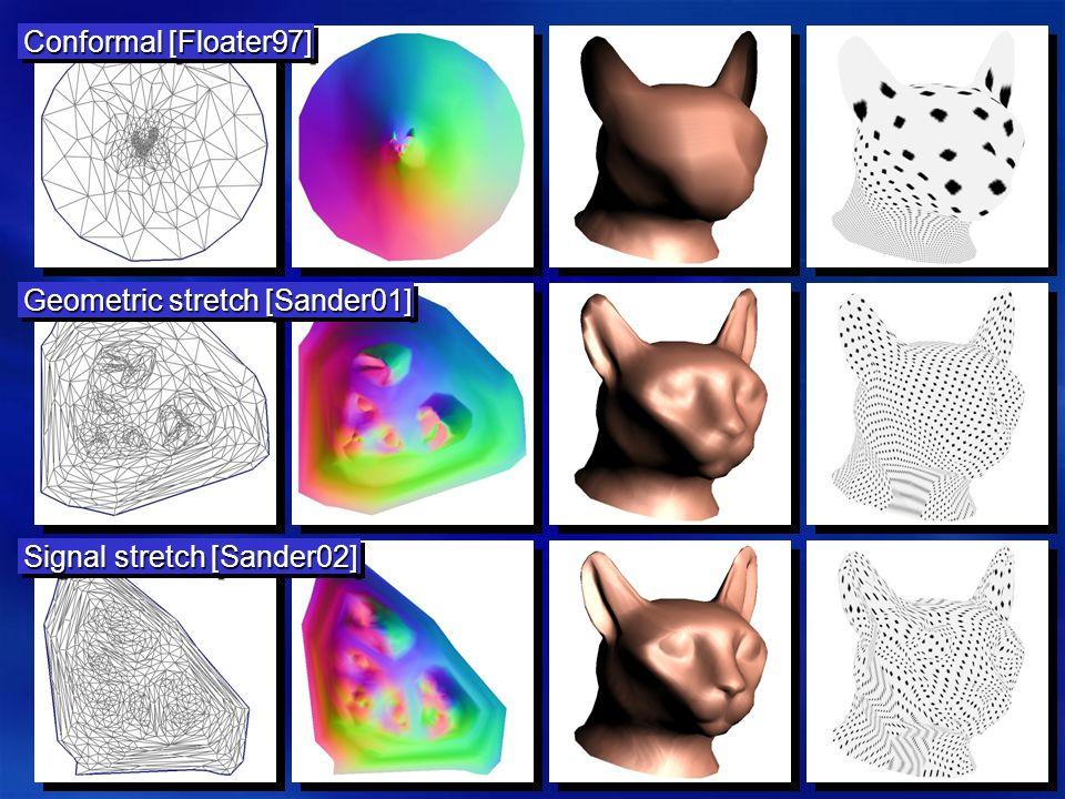 Geometric stretch [Sander01] Conformal [Floater97] Signal stretch [Sander02]