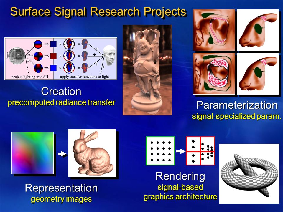 Surface Signal Research Projects Creation precomputed radiance transfer Parameterization signal-specialized param.