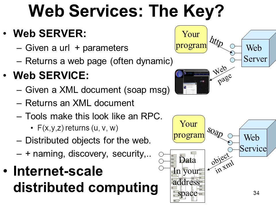 34 Web Services: The Key.