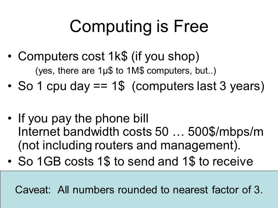 45 SQL x4 SAN SAN TerraServer V4 8 web front end 4x8cpu+4GB DB 18TB triplicate disks Classic SAN (tape not shown) ~2M$ capital expense Works GREAT.
