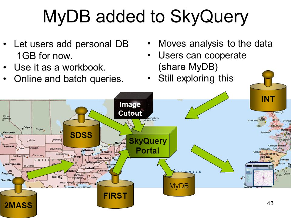 43 2MASS INT SDSS FIRST SkyQuery Portal Image Cutout MyDB added to SkyQuery Let users add personal DB 1GB for now.