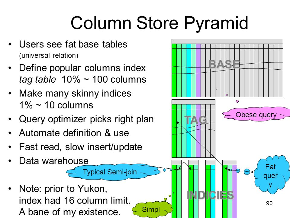 90 Column Store Pyramid Users see fat base tables (universal relation) Define popular columns index tag table 10% ~ 100 columns Make many skinny indices 1% ~ 10 columns Query optimizer picks right plan Automate definition & use Fast read, slow insert/update Data warehouse Note: prior to Yukon, index had 16 column limit.