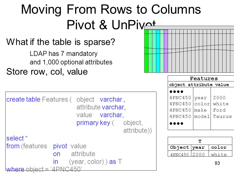93 Moving From Rows to Columns Pivot & UnPivot What if the table is sparse.