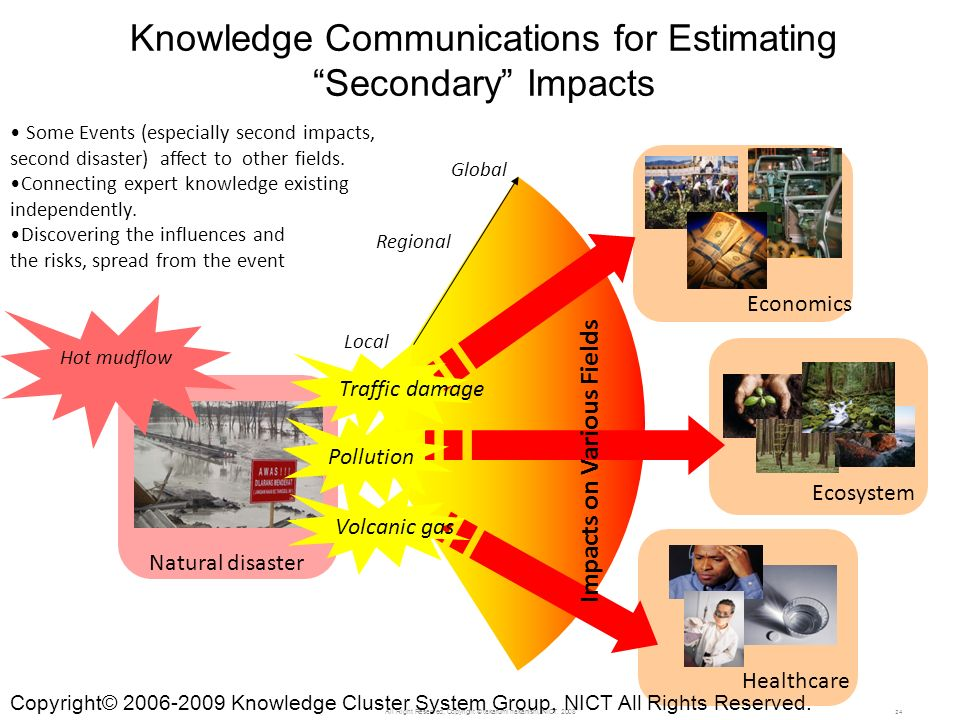 Knowledge Communications for Estimating Secondary Impacts 24 Hot mudflow Natural disaster Economics Ecosystem Pollution Healthcare Traffic damage Volcanic gas Local Regional Global Impacts on Various Fields Some Events (especially second impacts, second disaster) affect to other fields.