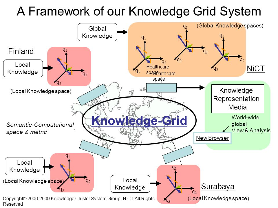 A Framework of our Knowledge Grid System Knowledge-Grid Semantic-Computational space & metric q1q1 q2q2 q3q3 Local Knowledge Finland q1q1 q2q2 q3q3 Local Knowledge q1q1 q2q2 q3q3 Local Knowledge Surabaya (Local Knowledge space) q1q1 q2q2 q3q3 q1q1 q2q2 q3q3 q1q1 q2q2 q3q3 Global Knowledge (Global Knowledge spaces) NiCT Knowledge Representation Media Healthcare space World-wide global View & Analysis New Browser Copyright© 2006-2009 Knowledge Cluster System Group, NICT All Rights Reserved
