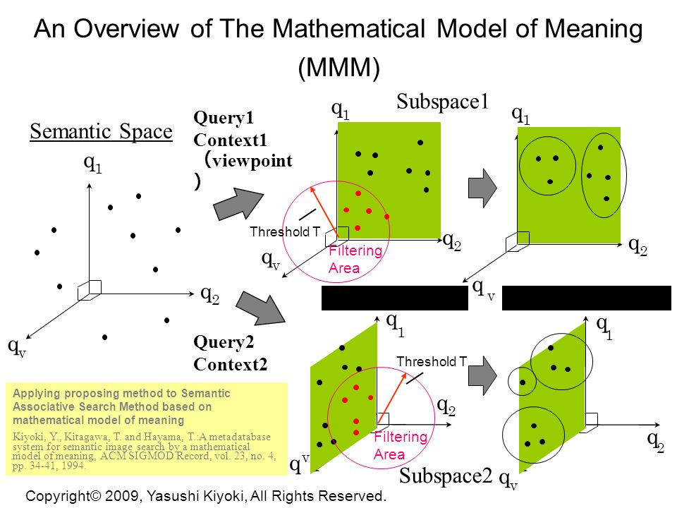 q 1 q 2 q v q 1 q 2 q v q 1 q 2 q v Semantic FilteringSemantic Clustering An Overview of The Mathematical Model of Meaning (MMM) Applying proposing method to Semantic Associative Search Method based on mathematical model of meaning Kiyoki, Y., Kitagawa, T.