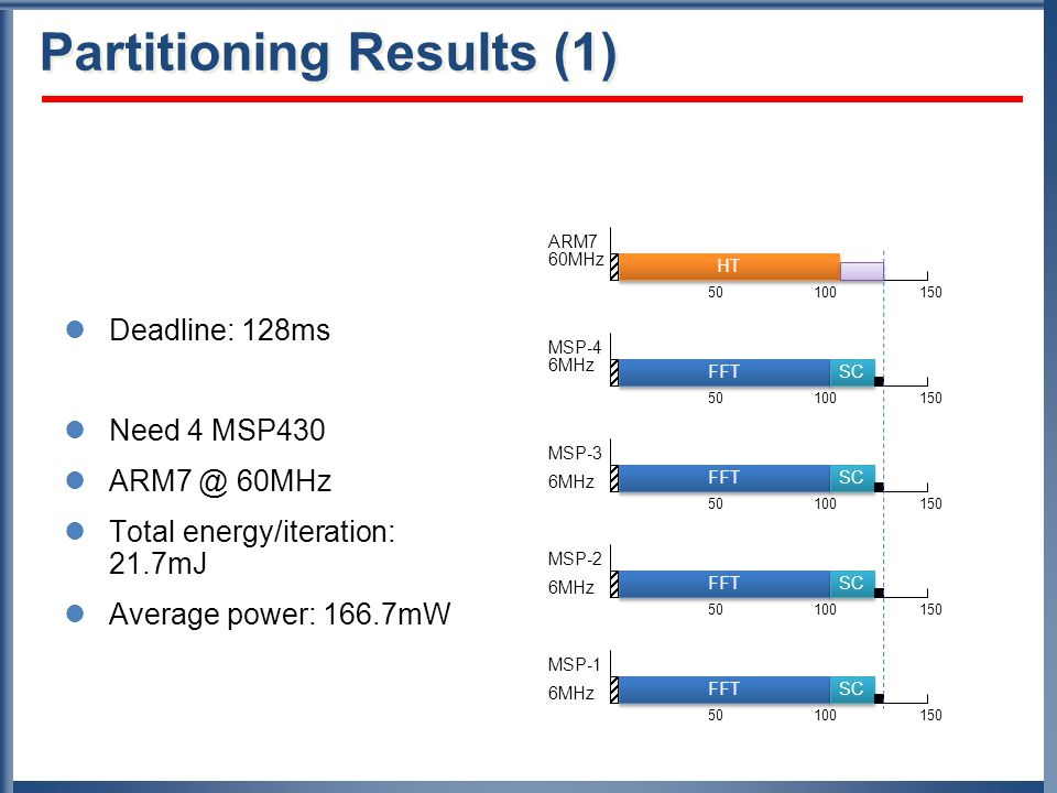 Partitioning Results (1) Deadline: 128ms Need 4 MSP430 ARM7 @ 60MHz Total energy/iteration: 21.7mJ Average power: 166.7mW 50100150 50100150 50100150 5