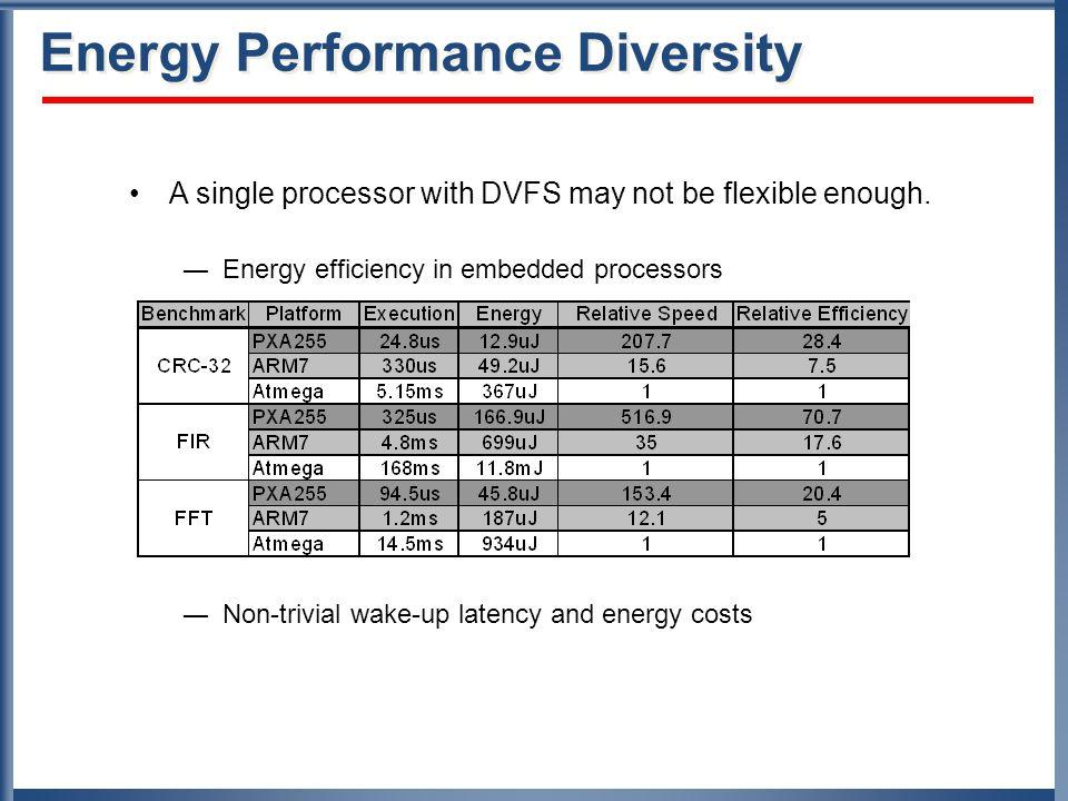 Heterogeneous Multi-Processor Platforms UCLA LEAP PlatformMSR mPlatform