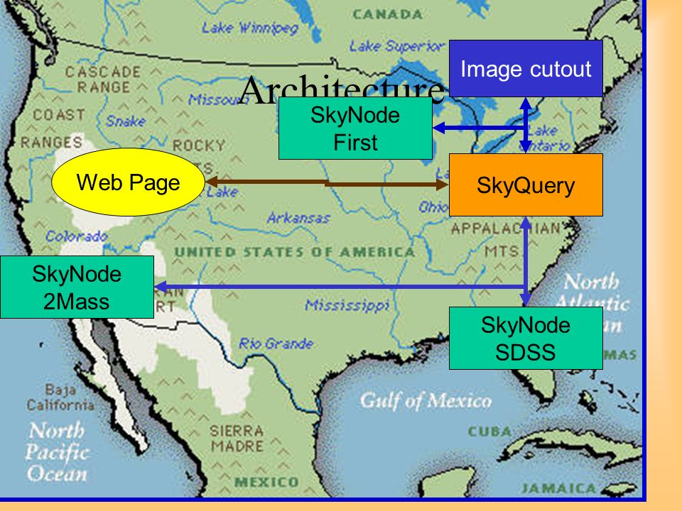 20 Architecture Image cutout SkyNode SDSS SkyNode 2Mass SkyNode First SkyQuery Web Page