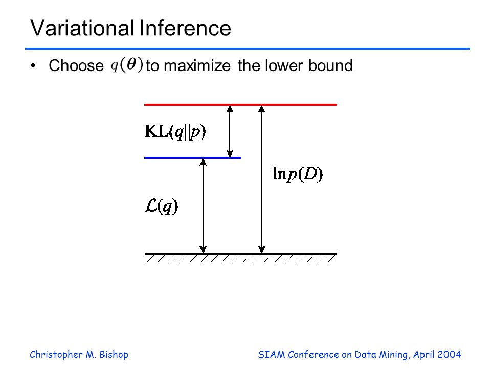 Christopher M. BishopSIAM Conference on Data Mining, April 2004 Variational Inference Choose to maximize the lower bound