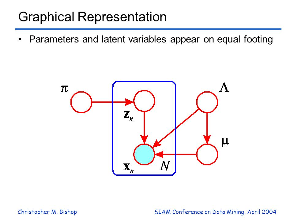 Christopher M. BishopSIAM Conference on Data Mining, April 2004 Graphical Representation Parameters and latent variables appear on equal footing