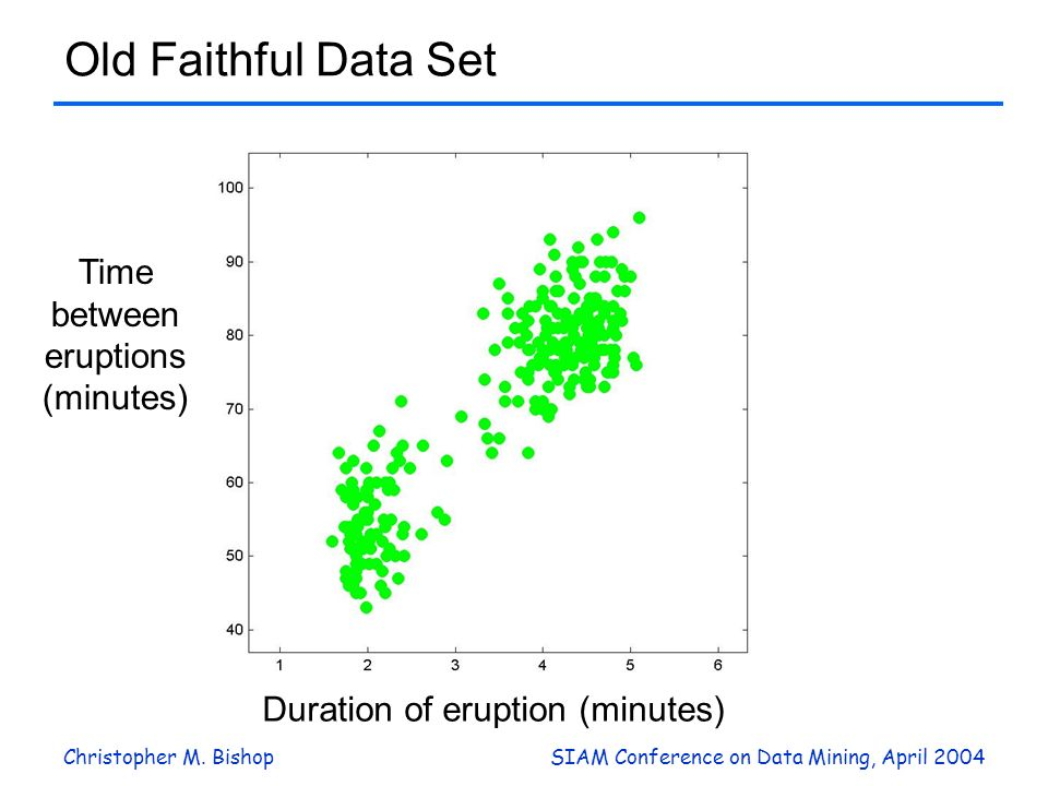 Christopher M. BishopSIAM Conference on Data Mining, April 2004 Old Faithful Data Set Duration of eruption (minutes) Time between eruptions (minutes)