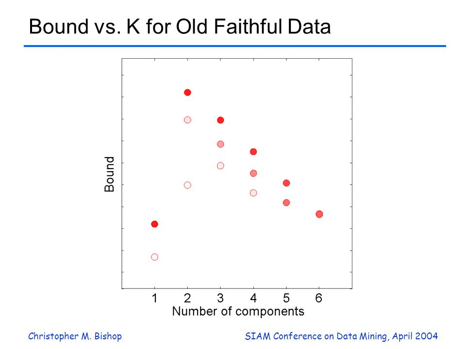 Christopher M. BishopSIAM Conference on Data Mining, April 2004 Bound vs. K for Old Faithful Data