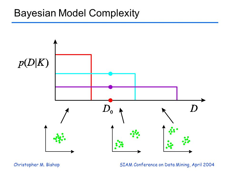 Christopher M. BishopSIAM Conference on Data Mining, April 2004 Bayesian Model Complexity
