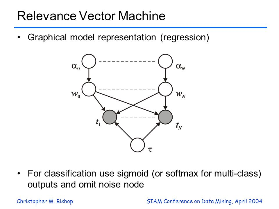 Christopher M. BishopSIAM Conference on Data Mining, April 2004 Relevance Vector Machine Graphical model representation (regression) For classificatio