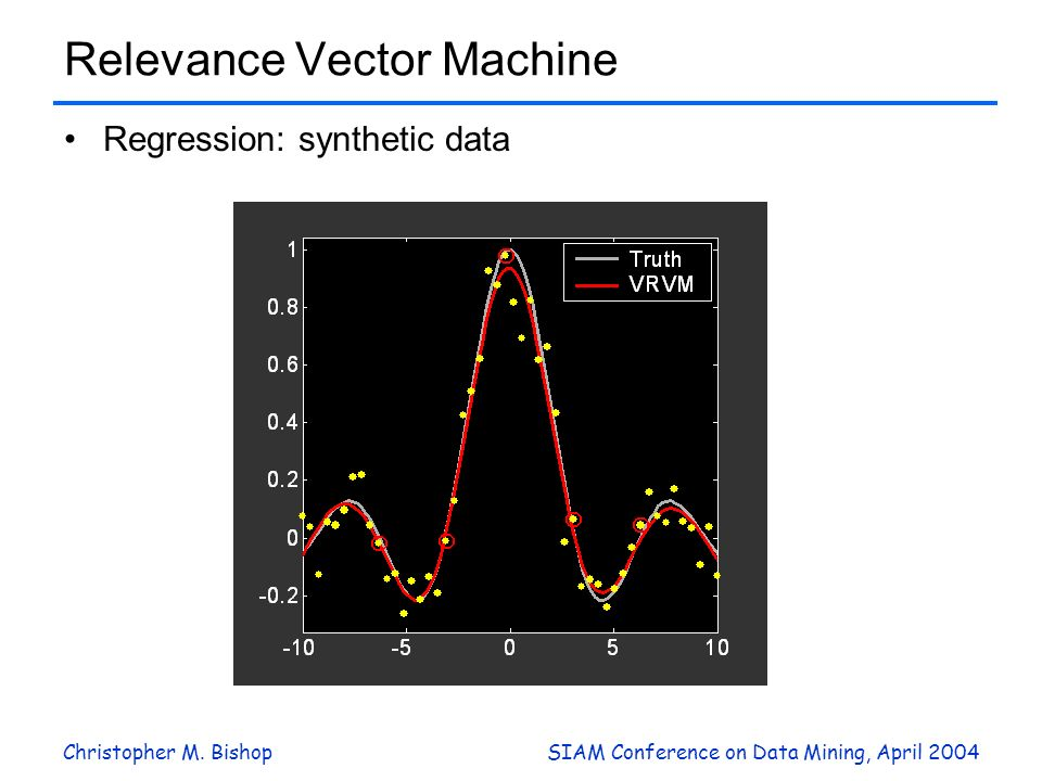 Christopher M. BishopSIAM Conference on Data Mining, April 2004 Relevance Vector Machine Regression: synthetic data