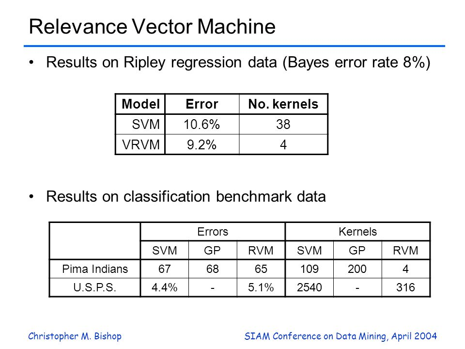 Christopher M. BishopSIAM Conference on Data Mining, April 2004 Relevance Vector Machine Results on Ripley regression data (Bayes error rate 8%) Resul
