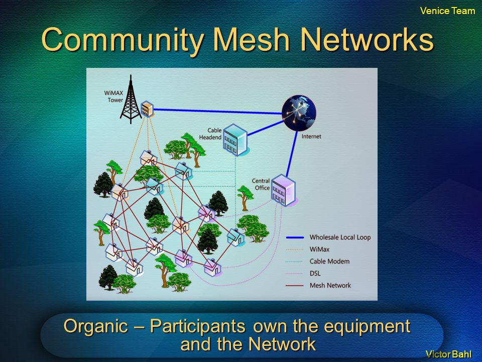 Victor Bahl Community Mesh Networks Organic – Participants own the equipment and the Network Venice Team
