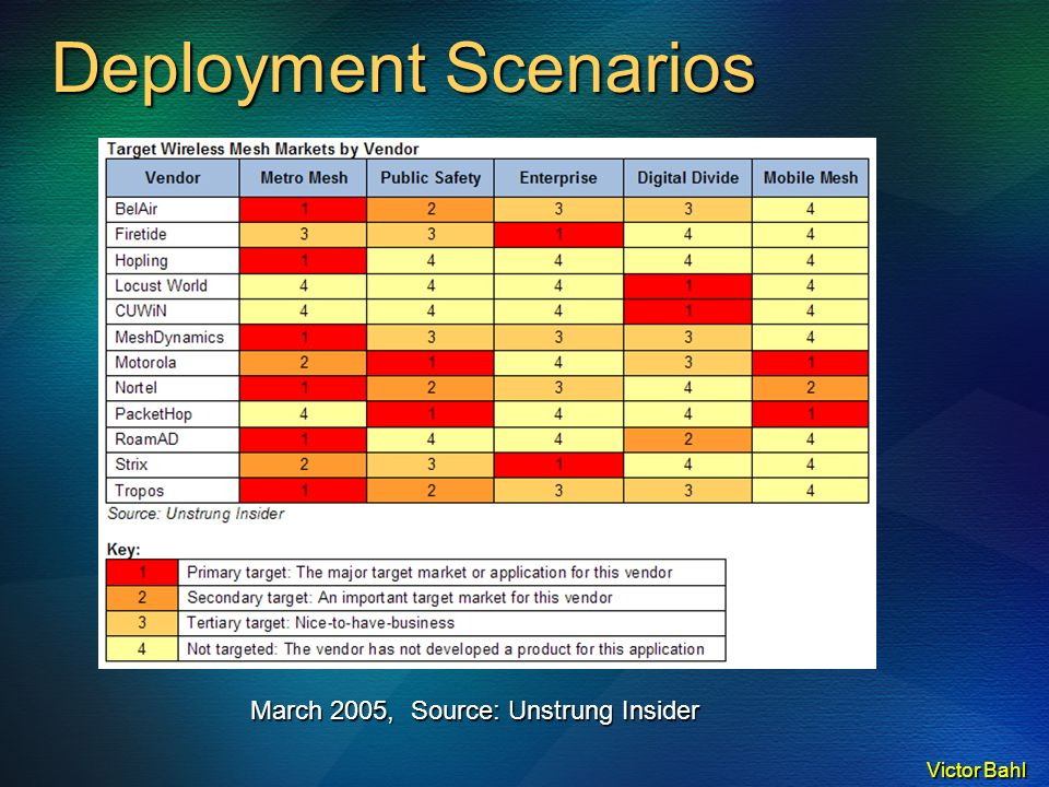 Victor Bahl Deployment Scenarios March 2005, Source: Unstrung Insider