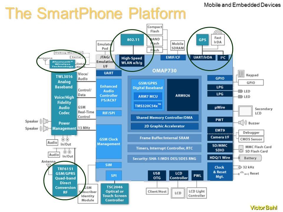 Victor Bahl The SmartPhone Platform Mobile and Embedded Devices